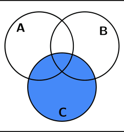 diagrama de venn conjunto c [ 1546 x 1369 Pixel ]