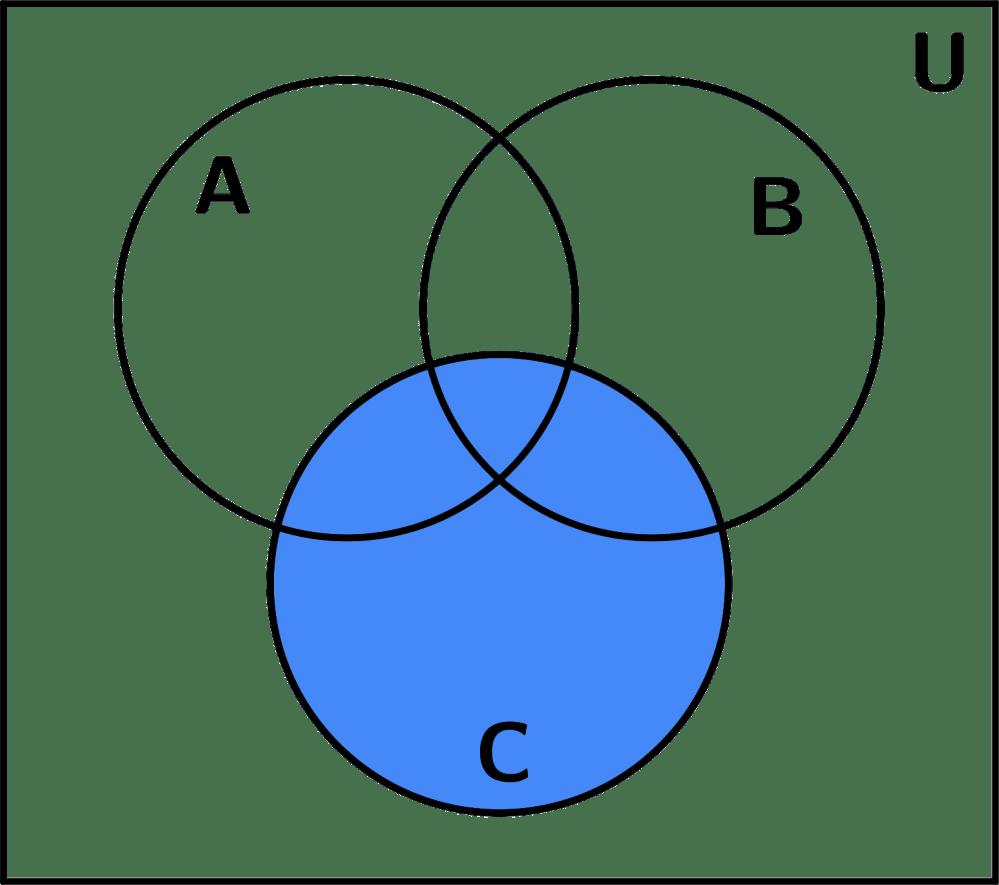 medium resolution of diagrama de venn conjunto c