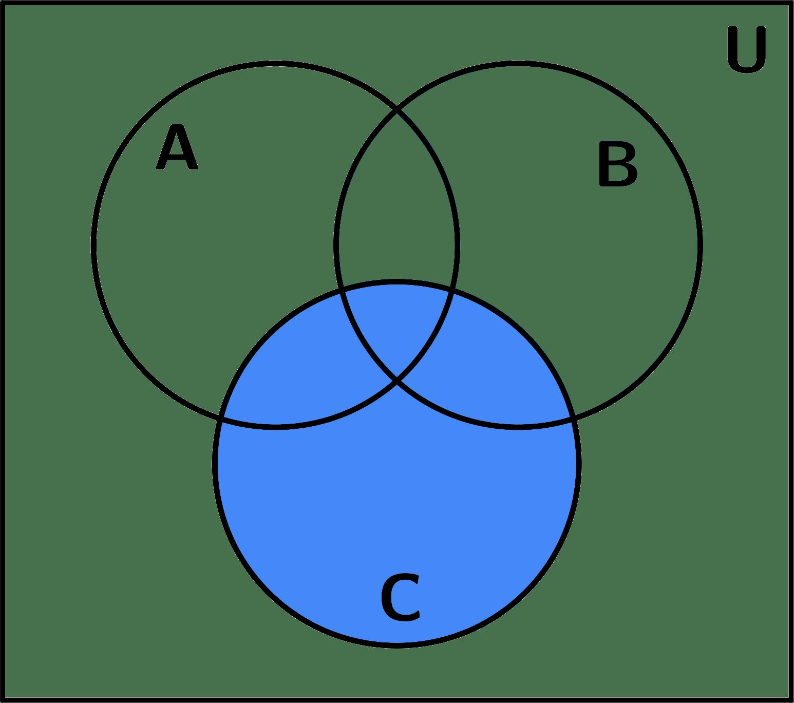 hight resolution of diagrama de venn conjunto c