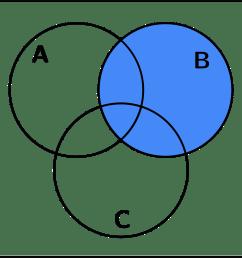 venn diagram 1 b [ 1546 x 1369 Pixel ]