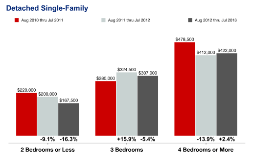 Single Family Median Home Prices in Riverside