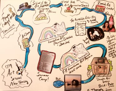 My vision map which showed I was on a journey toward getting a brick and mortar space for Doodle Art & Design.