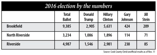 Source: Cook County Clerk/unofficial results as of Nov. 11