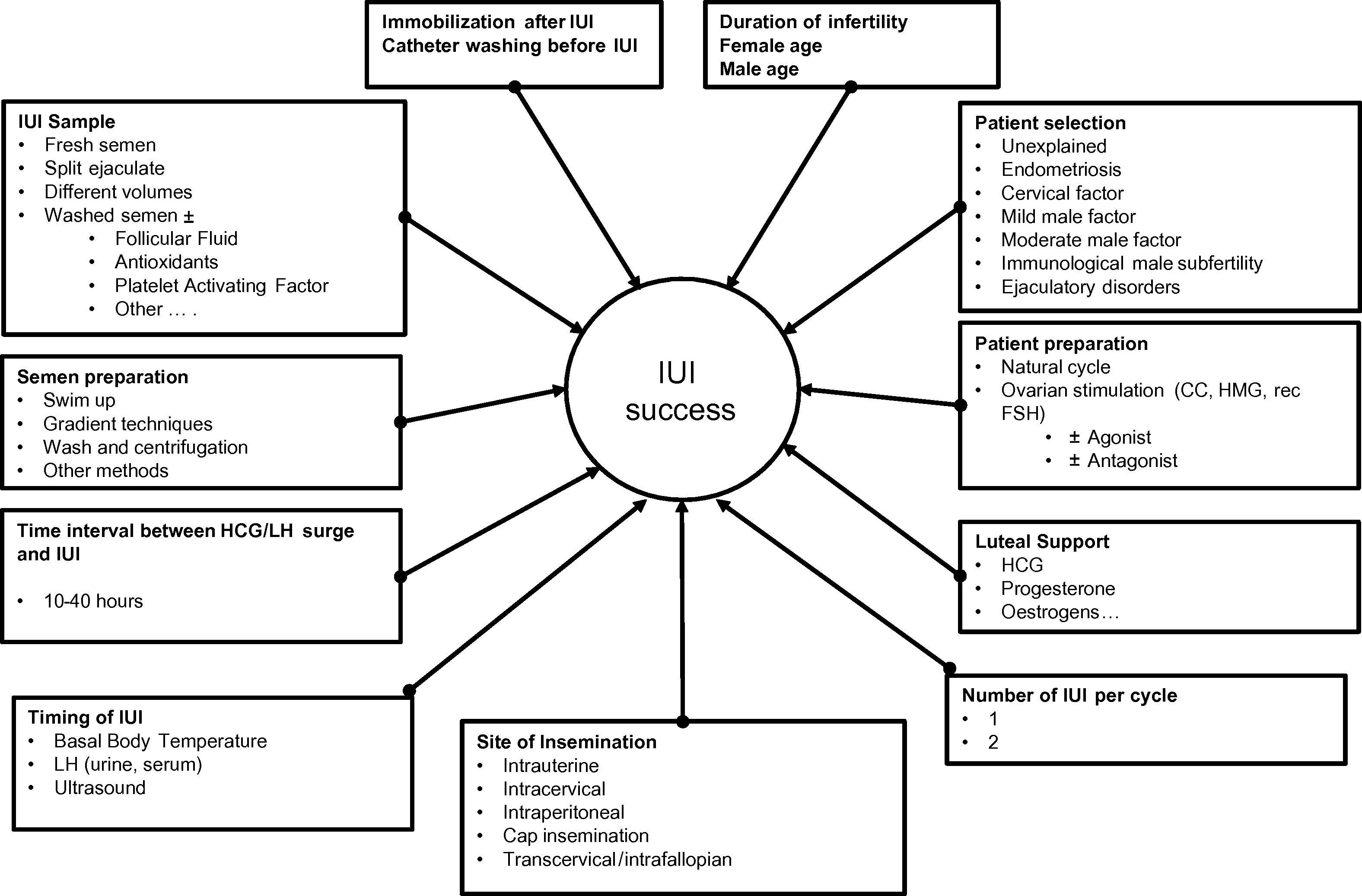 Semen quality and prediction of IUI success in male