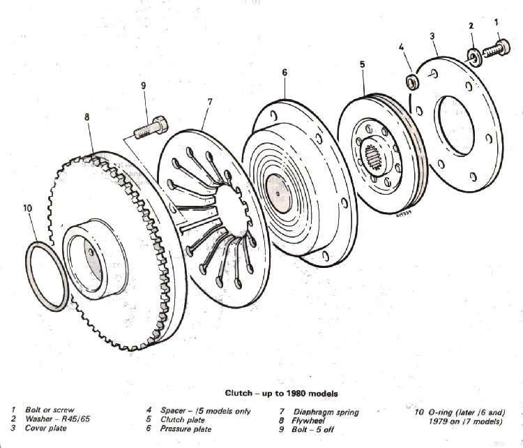 BMW Clutch Technology