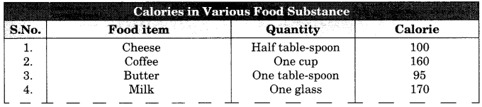 RBSE Solutions for Class 10 Physical Education Chapter 7 Balanced Diet-When and How Much 1