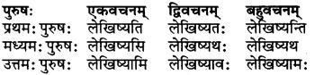 RBSE Class 6 Sanskrit परिशिष्टम् 27