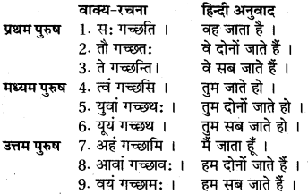 RBSE Class 6 Sanskrit व्याकरण अनुवाद-प्रकरणम् 4