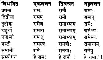 RBSE Class 6 Sanskrit व्याकरण शब्द-रूप प्रकरणम् 1