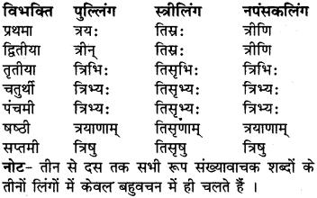 RBSE Class 6 Sanskrit व्याकरण संख्या रूप प्रकरणम् 6