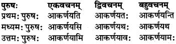 RBSE Class 7 Sanskrit परिशिष्टम् 47