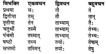 RBSE Class 7 Sanskrit व्याकरण शब्द रूप प्रकरणम् 22