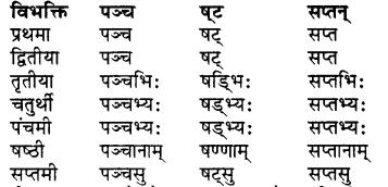 RBSE Class 7 Sanskrit व्याकरण शब्द रूप प्रकरणम् 30