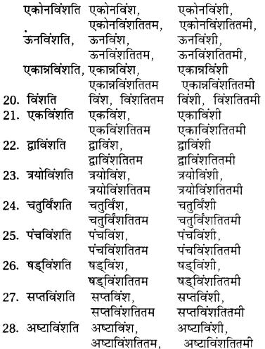 RBSE Class 7 Sanskrit व्याकरण शब्द रूप प्रकरणम् 33