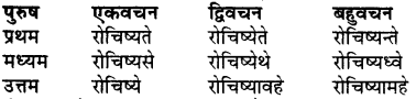 RBSE Class 7 Sanskrit व्याकरण शब्द रूप प्रकरणम् 87