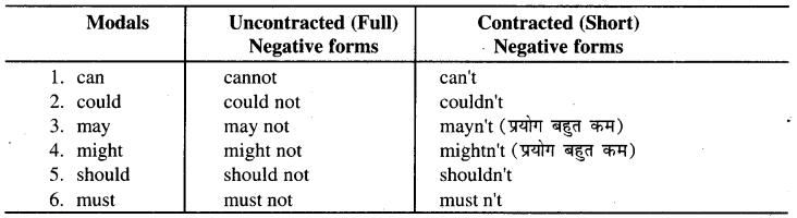 RBSE Class 9 English Grammar Modals 1