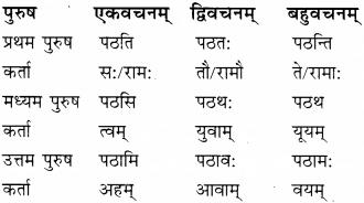 RBSE Class 9 Sanskrit परिशिष्ट रचनात्मक-कार्यम् 5