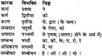 RBSE Class 9 Sanskrit व्याकरण कारक-प्रकरणम् 2