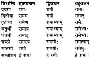 RBSE Class 9 Sanskrit व्याकरण रूप-प्रकरणम् 1