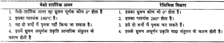 RBSE Solutions for Class 12 Chemistry Chapter 16 त्रिविम रसायन image 41