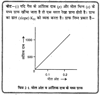 RBSE Solutions for Class 12 Chemistry Chapter 2 विलयन image 32