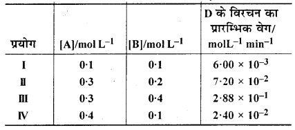 RBSE Solutions for Class 12 Chemistry Chapter 4 रासायनिक बलगतिकी image 25