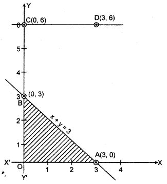 RBSE Solutions for Class 12 Maths Chapter 15 Linear