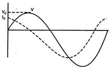 RBSE Solutions for Class 12 Physics Chapter 10 प्रत्यावर्ती धारा Q 15