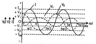 RBSE Solutions for Class 12 Physics Chapter 10 प्रत्यावर्ती धारा lagu Q 2.2
