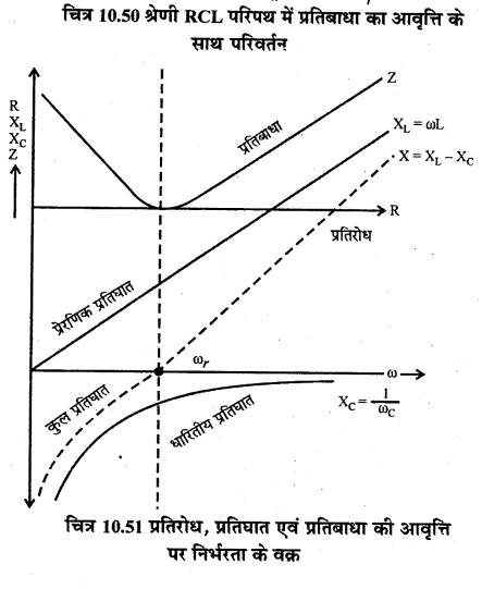 RBSE Solutions for Class 12 Physics Chapter 10 प्रत्यावर्ती धारा long Q 3.7