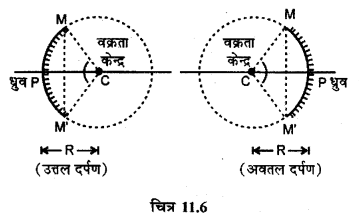RBSE Solutions for Class 12 Physics Chapter 11 किरण प्रकाशिकी long Q 1.1