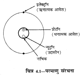 RBSE Solutions for Class 12 Physics Chapter 4 विद्युत धारिता 21