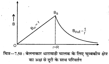 RBSE Solutions for Class 12 Physics Chapter 7 विद्युत धारा के चुम्बकीय प्रभाव 26