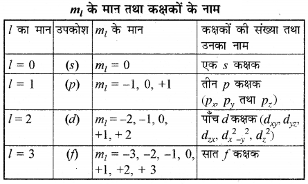 RBSE Class 11 Chemistry Chapter 2 51