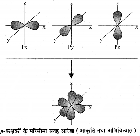 RBSE Class 11 Chemistry Chapter 2 58