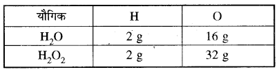 RBSE Solutions for Class 11 Chemistry Chapter 1 28