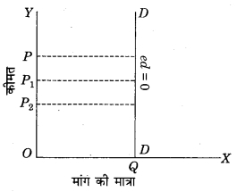 RBSE Solutions for Class 12 Economics Chapter 4 मांग की कीमत लोच