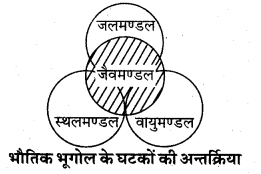 RBSE Solutions for Class 11 Physical Geography Chapter 1 भूगोल एक विषय के रूप में 1