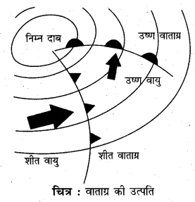 RBSE Solutions for Class 11 Physical Geography Chapter 14 वायुराशियाँ, वाताग्र, चक्रवात एवं प्रतिचक्रवात 1