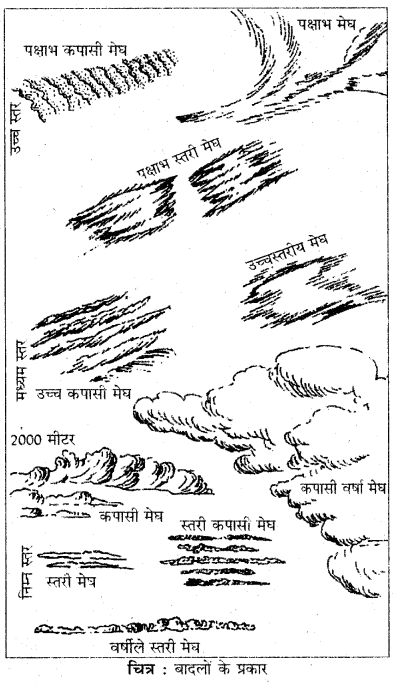 RBSE Solutions for Class 11 Physical Geography Chapter 15 संघनन एवं वर्षा 6