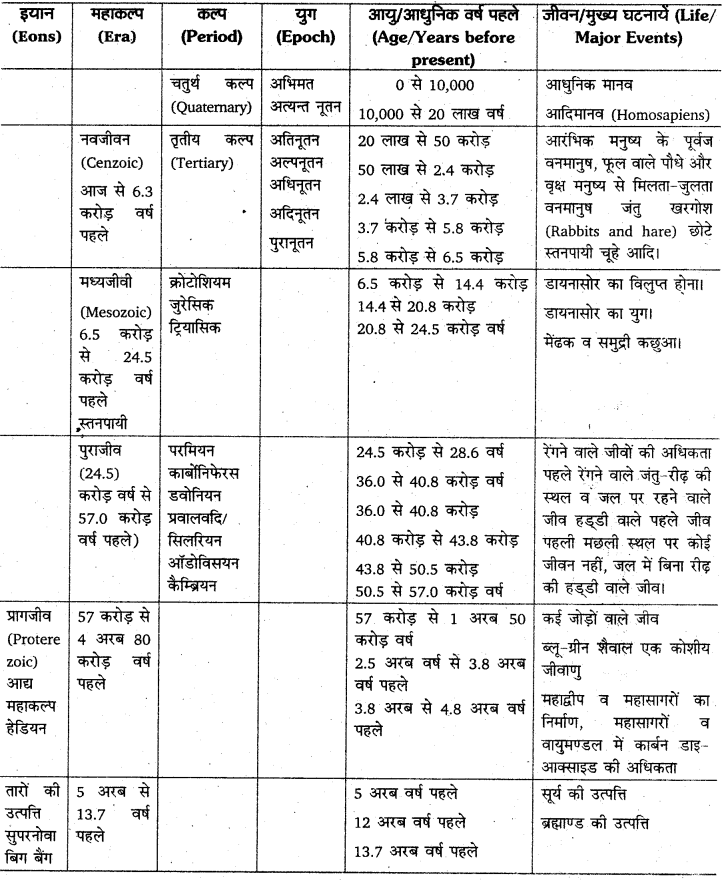 RBSE Solutions for Class 11 Physical Geography Chapter 2 पृथ्वी एक ग्रह के रूप में 3