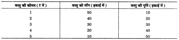 RBSE Solutions for Class 12 Economics Chapter 11 पूर्ण प्रतियोगी बाजार