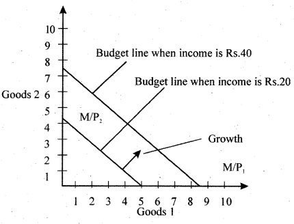 RBSE Solutions for Class 12 Economics Chapter 2 Consumers Equilibrium