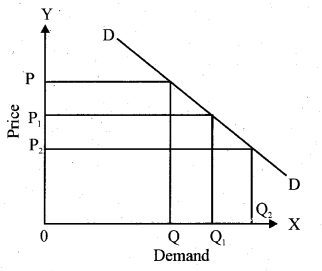 RBSE Solutions for Class 12 Economics Chapter 3 Concept of Demand