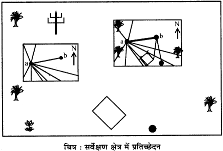 RBSE Solutions for Class 12 Pratical Geography Chapter 5 समपटल सर्वेक्षण