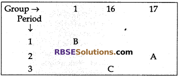 RBSE Solutions for Class 10 Science Chapter 7 Atomic Theory, Periodic Classification, and Properties of Elements image - 6