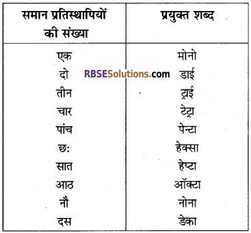 RBSE Solutions for Class 10 Science Chapter 8 कार्बन एवं उसके यौगिक image - 15