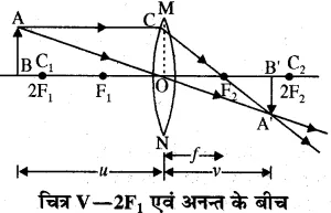 RBSE Solutions for Class 10 Science Chapter 9 प्रकाश image - 34