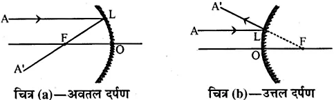 RBSE Solutions for Class 10 Science Chapter 9 प्रकाश image - 59