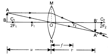 RBSE Solutions for Class 10 Science Chapter 9 Light - 14